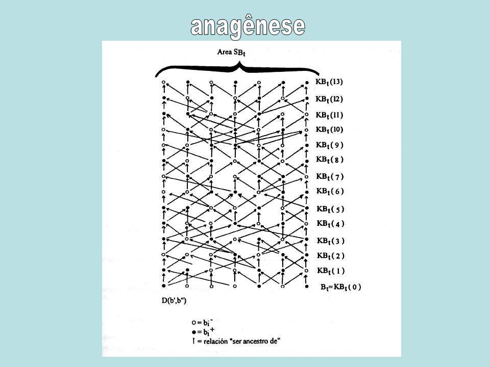 Relações de ordem parcial irreflexivaassimétricatransitiva Relação de ordem parcial estrita: irreflexiva, assimétrica e transitiva ser ancestral de A relação ser ancestral de é.