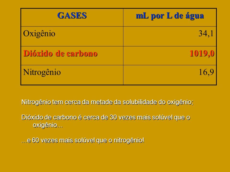 GASES mL por L de água Oxigênio34,1 Dióxido de carbono 1019,0 Nitrogênio16,9 Nitrogênio tem cerca da metade da solubilidade do oxigênio; Dióxido de ca