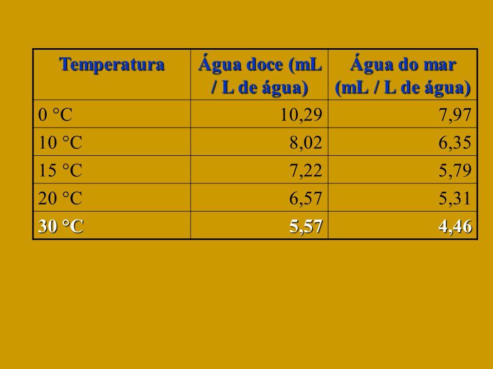 Temperatura Água doce (mL / L de água) Água do mar (mL / L de água) 0 °C10,297,97 10 °C8,026,35 15 °C7,225,79 20 °C6,575,31 30 °C 5,574,46