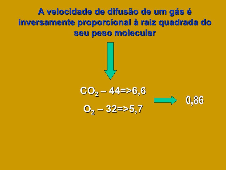 A velocidade de difusão de um gás é inversamente proporcional à raiz quadrada do seu peso molecular CO 2 – 44=>6,6 O 2 – 32=>5,7