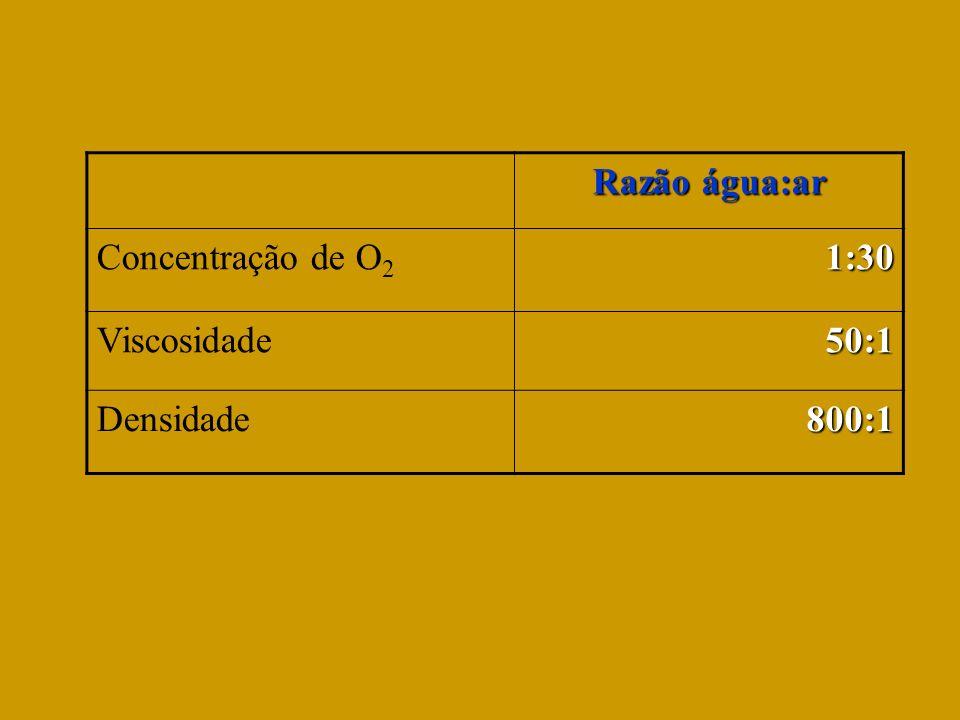 Razão água:ar Concentração de O 21:30 Viscosidade50:1 Densidade800:1