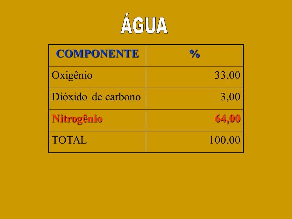 COMPONENTE% Oxigênio33,00 Dióxido de carbono3,00 Nitrogênio64,00 TOTAL100,00