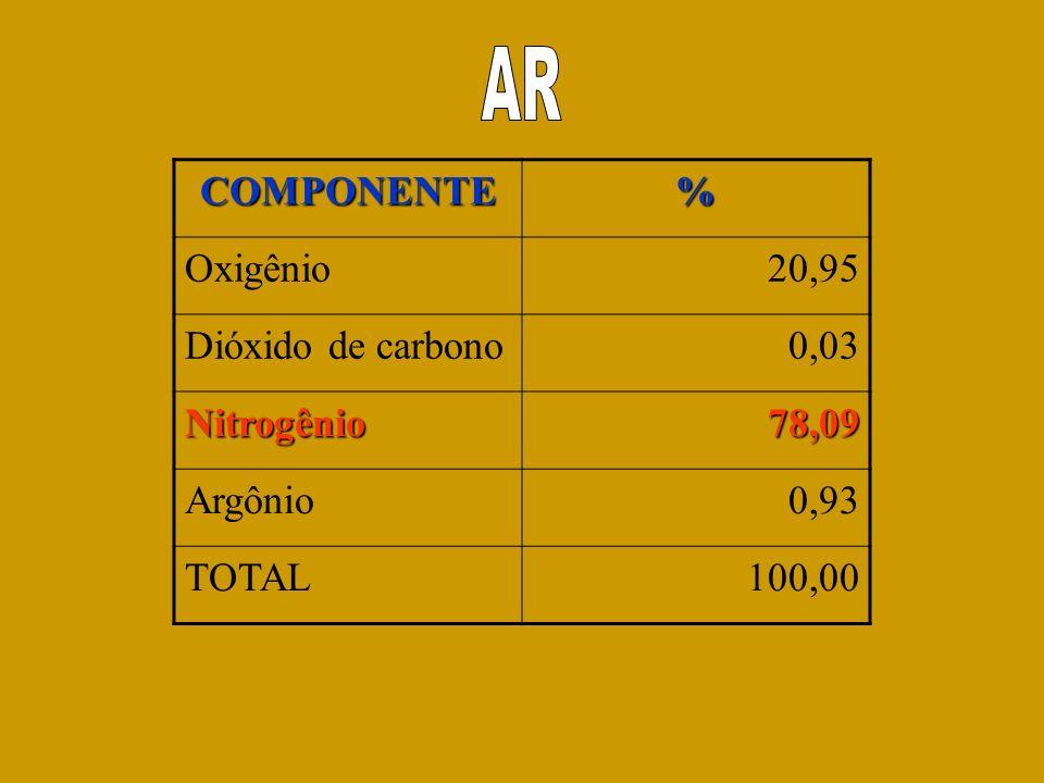 COMPONENTE% Oxigênio20,95 Dióxido de carbono0,03 Nitrogênio78,09 Argônio0,93 TOTAL100,00