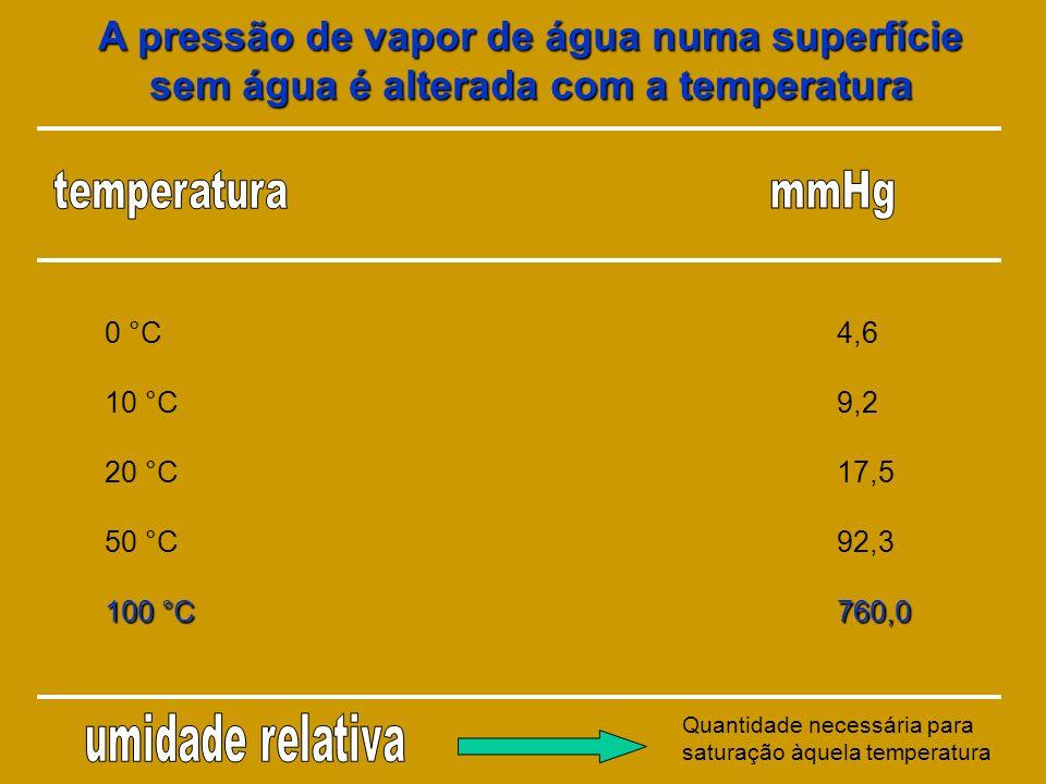 A pressão de vapor de água numa superfície sem água é alterada com a temperatura 0 °C4,6 10 °C9,2 20 °C17,5 50 °C92,3 100 °C760,0 Quantidade necessári