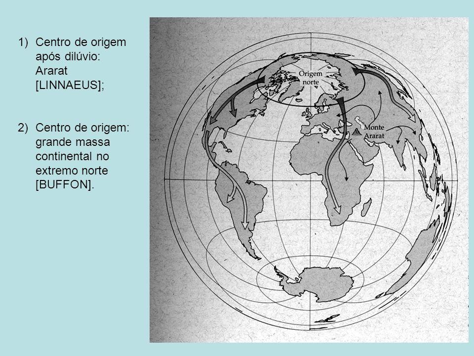 1)Centro de origem após dilúvio: Ararat [LINNAEUS]; 2)Centro de origem: grande massa continental no extremo norte [BUFFON].