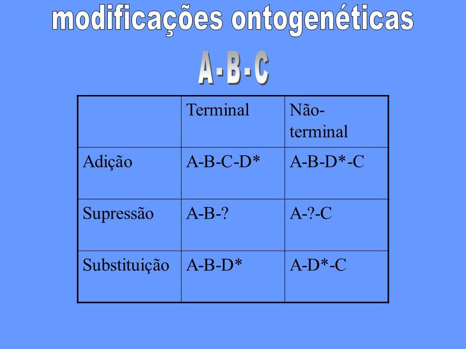 TerminalNão- terminal AdiçãoA-B-C-D*A-B-D*-C SupressãoA-B-?A-?-C SubstituiçãoA-B-D*A-D*-C