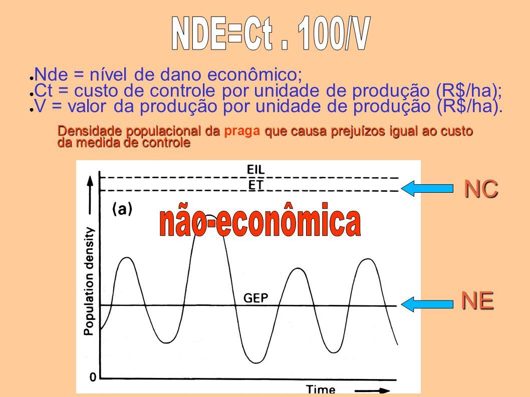 Nde = nível de dano econômico; Ct = custo de controle por unidade de produção (R$/ha); V = valor da produção por unidade de produção (R$/ha). Densidad