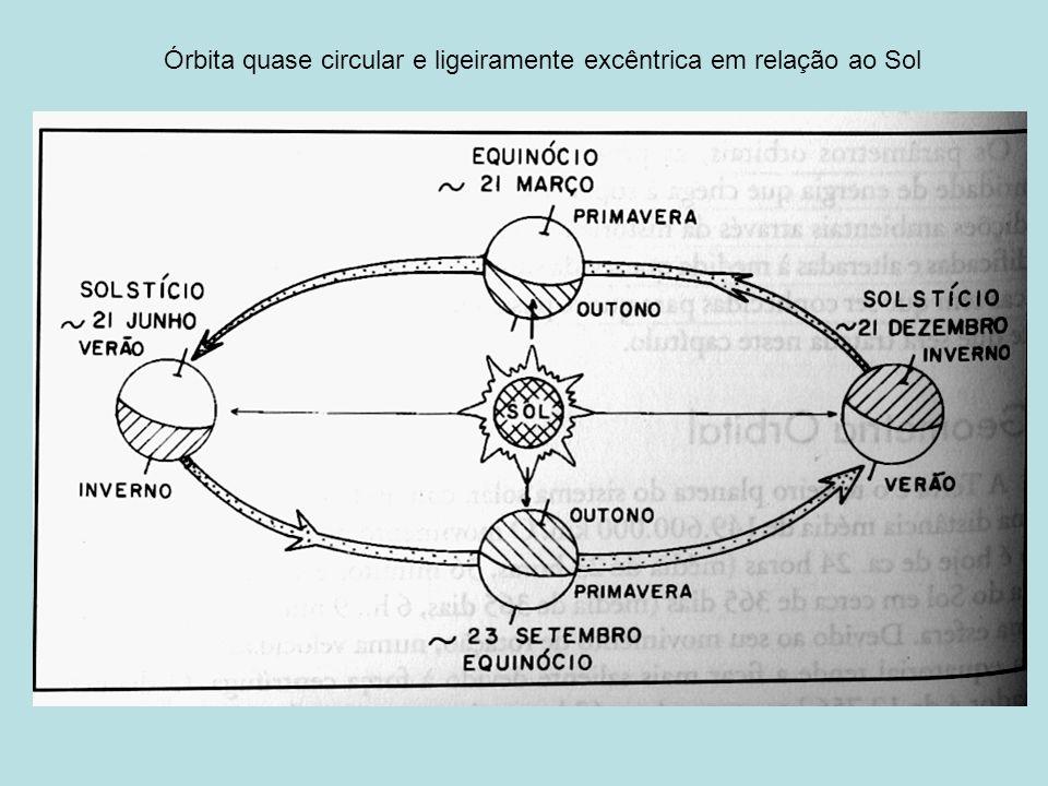 Órbita quase circular e ligeiramente excêntrica em relação ao Sol