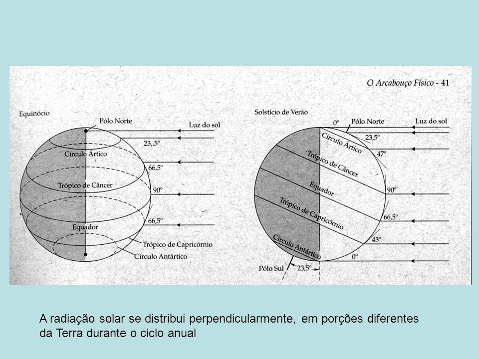 A radiação solar se distribui perpendicularmente, em porções diferentes da Terra durante o ciclo anual