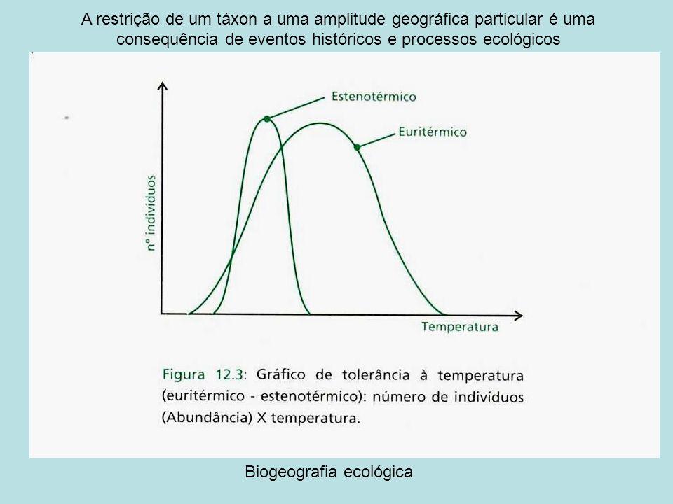 Biogeografia ecológica A restrição de um táxon a uma amplitude geográfica particular é uma consequência de eventos históricos e processos ecológicos