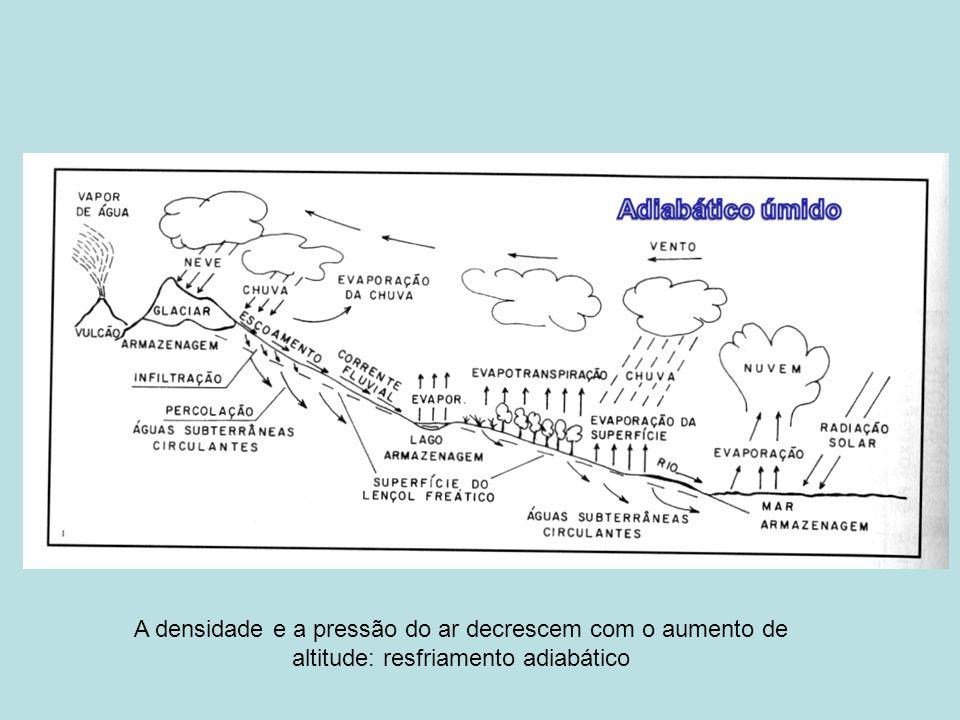 A densidade e a pressão do ar decrescem com o aumento de altitude: resfriamento adiabático