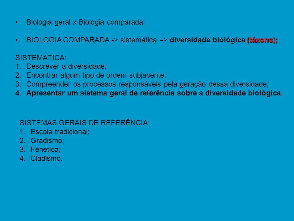 Biologia geral x Biologia comparada; (táxons);BIOLOGIA COMPARADA -> sistemática => diversidade biológica (táxons); SISTEMÁTICA: 1.Descrever a diversid