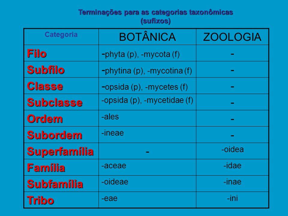 Categoria BOTÂNICAZOOLOGIA Filo- phyta (p), -mycota (f) - Subfilo- phytina (p), -mycotina (f) - Classe- opsida (p), -mycetes (f) - Subclasse -opsida (