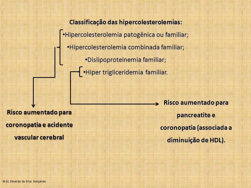 Classificação das hipercolesterolemias: Hipercolesterolemia patogênica ou familiar; Hipercolesterolemia patogênica ou familiar; Hipercolesterolemia combinada familiar; Hipercolesterolemia combinada familiar; Dislipoproteinemia familiar; Dislipoproteinemia familiar; Hiper trigliceridemia familiar.