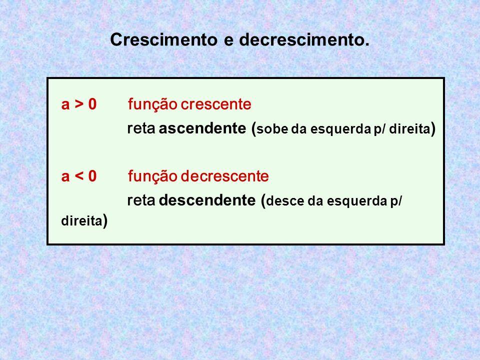 Crescimento e decrescimento. a > 0 função crescente reta ascendente ( sobe da esquerda p/ direita ) a < 0 função decrescente reta descendente ( desce