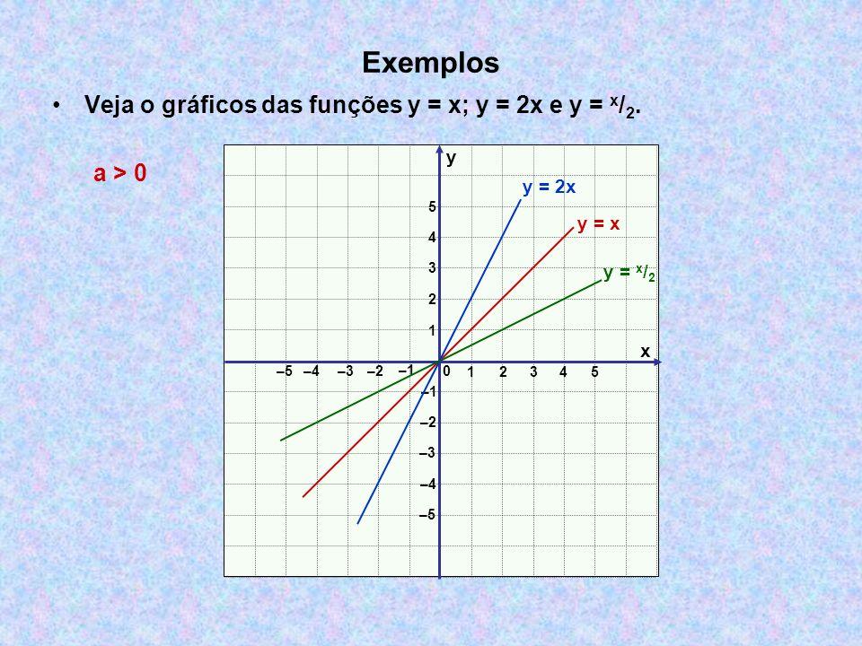 Exemplos Veja o gráficos das funções y = x; y = 2x e y = x / 2. x y 0 12 3 –3–2 –1 1 2 3 –3 –2 –1 4 5 –4 –5 –4 4 5 y = x y = x / 2 y = 2x a > 0