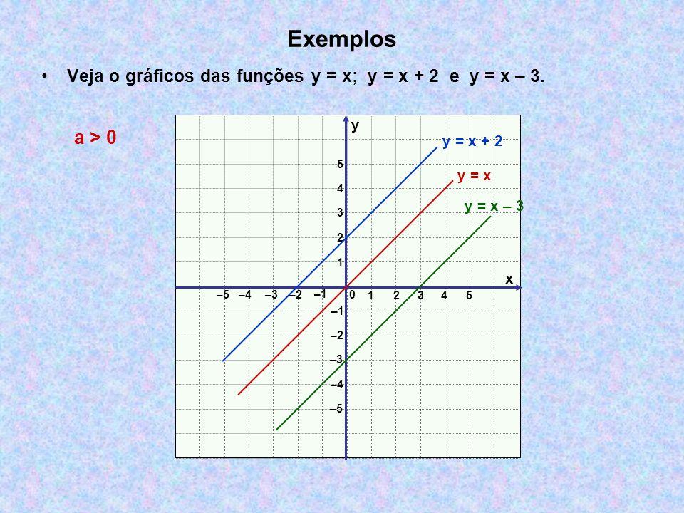 Exemplos Veja o gráficos das funções y = x; y = x + 2 e y = x – 3. x y 0 12 3 –3–2 –1 1 2 3 –3 –2 –1 4 5 –4 –5 –4 4 5 y = x a > 0 y = x – 3 y = x + 2