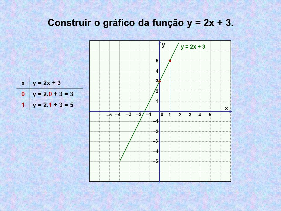 Construir o gráfico da função y = 2x + 3. x y 0 12 3 –3–2 –1 1 2 3 –3 –2 –1 4 5 –4 –5 –4 4 5 y = 2x + 3 x 0y = 2.0 + 3 = 3 1y = 2.1 + 3 = 5