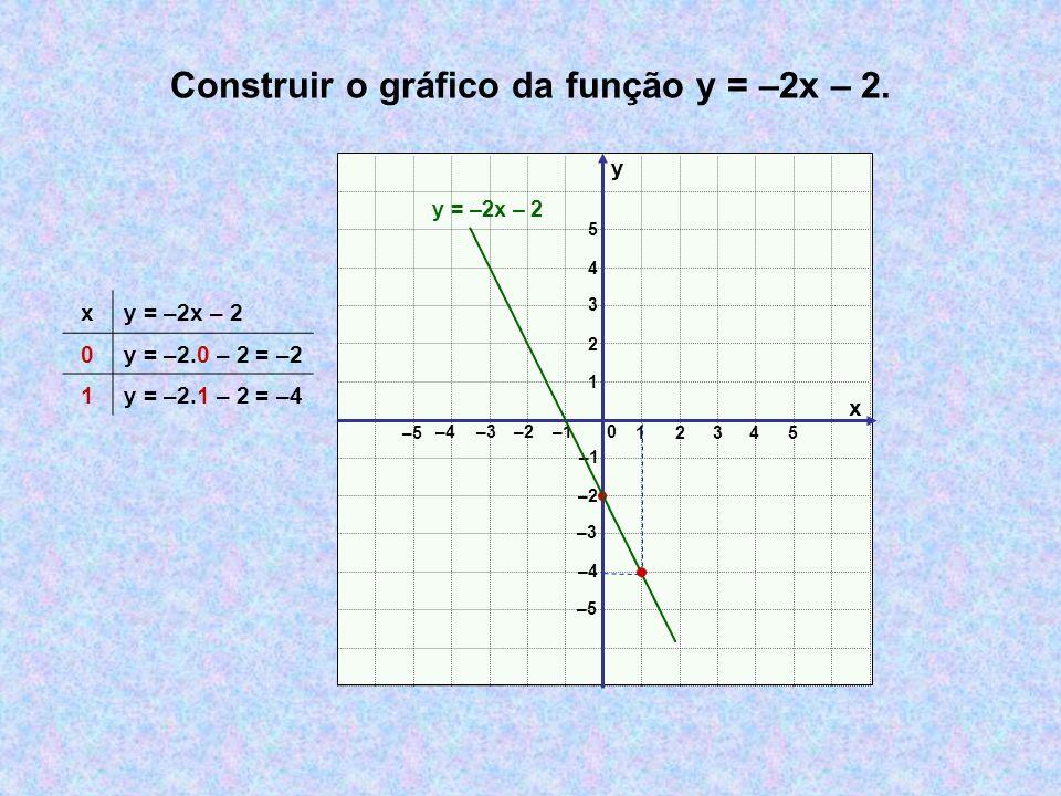 Construir o gráfico da função y = –2x – 2. x y 0 12 3 –3–2 –1 1 2 3 –3 –2 –1 4 5 –4 –5 –4 4 5 y = –2x – 2 x 0y = –2.0 – 2 = –2 1y = –2.1 – 2 = –4