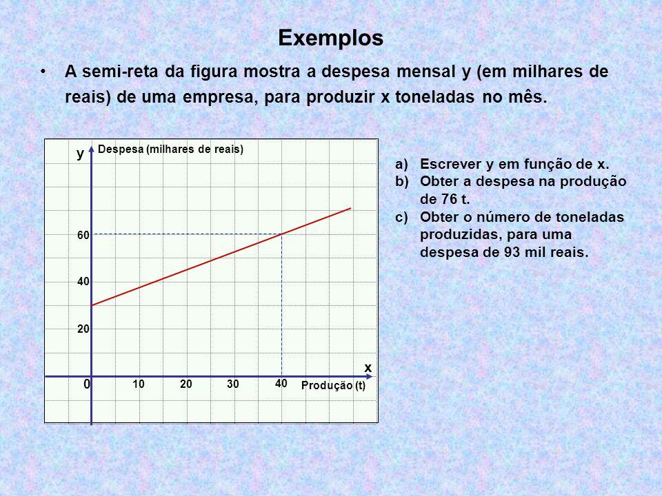 Exemplos A semi-reta da figura mostra a despesa mensal y (em milhares de reais) de uma empresa, para produzir x toneladas no mês. a)Escrever y em funç