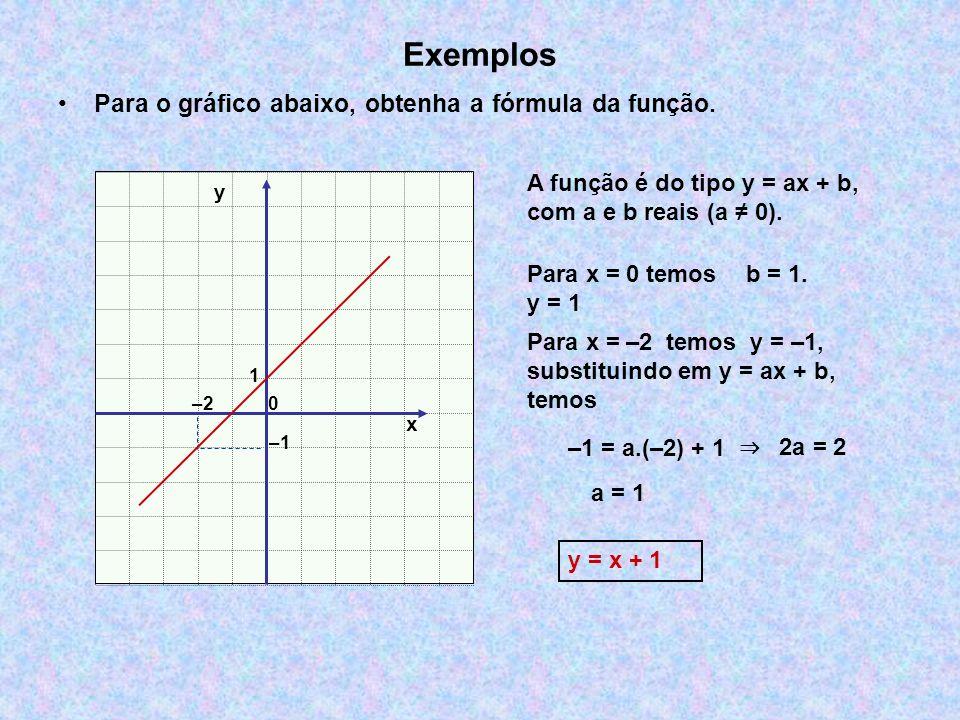 Exemplos Para o gráfico abaixo, obtenha a fórmula da função. A função é do tipo y = ax + b, com a e b reais (a 0). Para x = 0 temos y = 1 Para x = –2