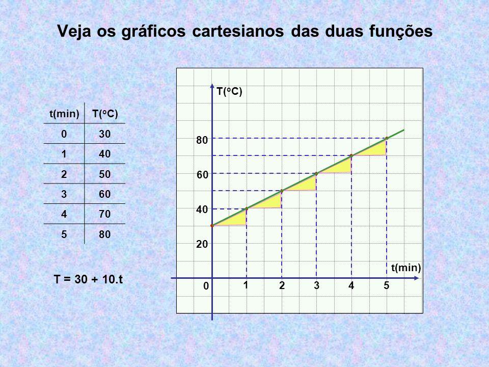 Veja os gráficos cartesianos das duas funções t(min) T( o C) 0 1 234 t(min)T( o C) 030 140 250 360 470 580 20 40 60 80 5 T = 30 + 10.t