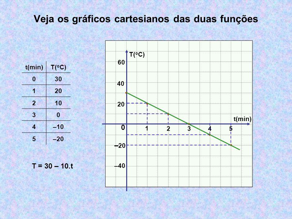 Veja os gráficos cartesianos das duas funções t(min) T( o C) 0 1 234 t(min)T( o C) 030 120 210 30 4–10 5–20 –40 20 40 5 T = 30 – 10.t 60
