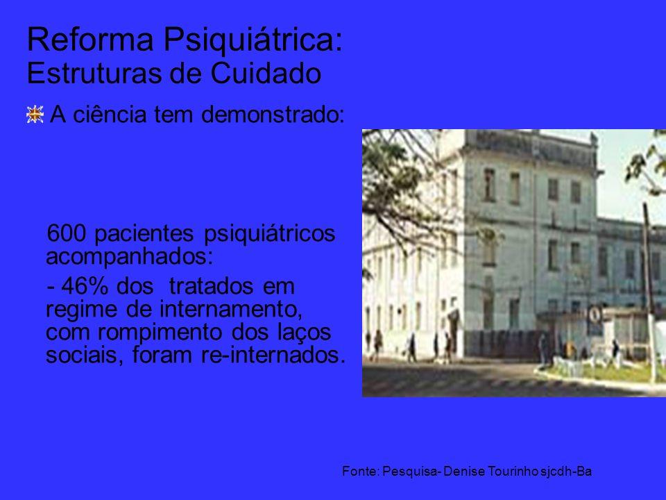 Reforma Psiquiátrica: Estruturas de Cuidado A ciência tem demonstrado: 600 pacientes psiquiátricos acompanhados: - 46% dos tratados em regime de inter