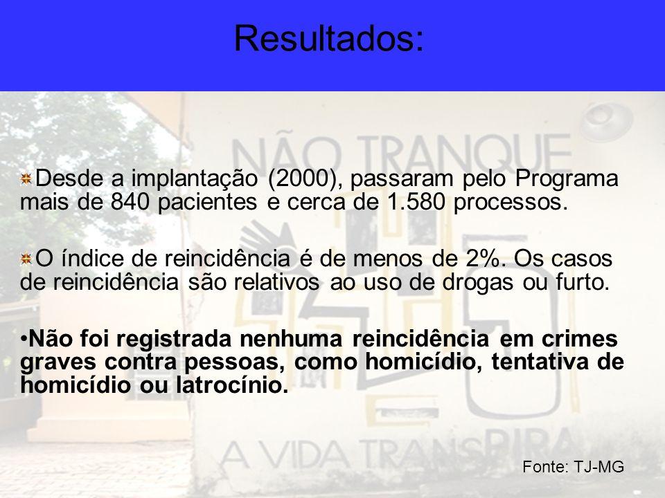 Resultados: Desde a implantação (2000), passaram pelo Programa mais de 840 pacientes e cerca de 1.580 processos. O índice de reincidência é de menos d