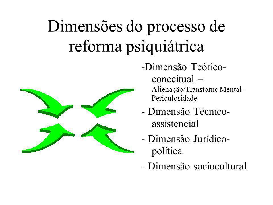 Dimensões do processo de reforma psiquiátrica -Dimensão Teórico- conceitual – Alienação/Transtorno Mental - Periculosidade - Dimensão Técnico- assiste