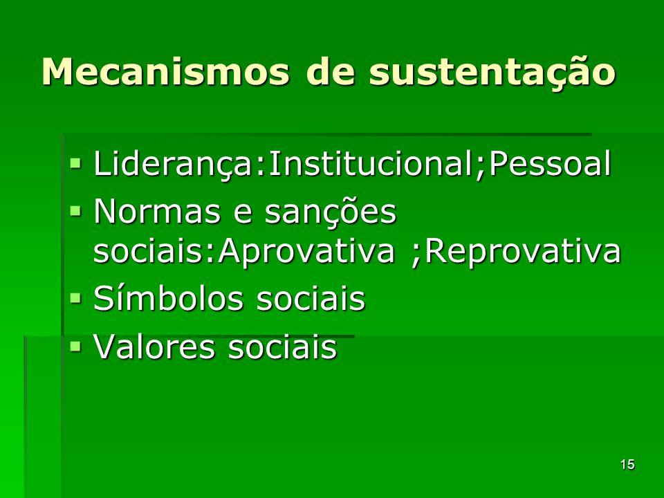Mecanismos de sustentação Liderança:Institucional;Pessoal Liderança:Institucional;Pessoal Normas e sanções sociais:Aprovativa ;Reprovativa Normas e sa