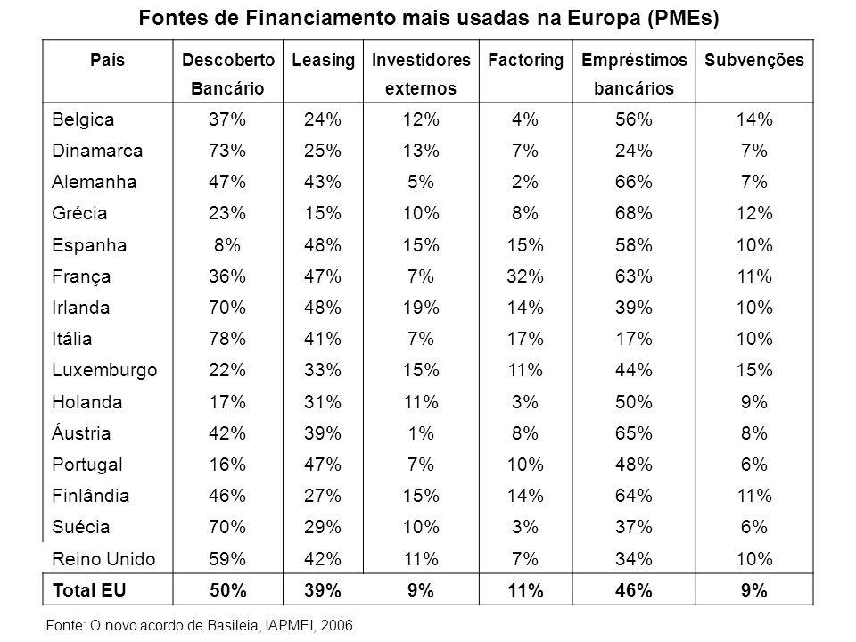 Fontes de Financiamento mais usadas na Europa (PMEs) PaísDescobertoLeasingInvestidoresFactoringEmpréstimosSubvenções Bancário externos bancários Belgi
