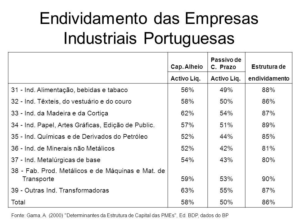 Endividamento das Empresas Industriais Portuguesas Cap. Alheio Passivo de C. PrazoEstrutura de Activo Liq. endividamento 31 - Ind. Alimentação, bebida