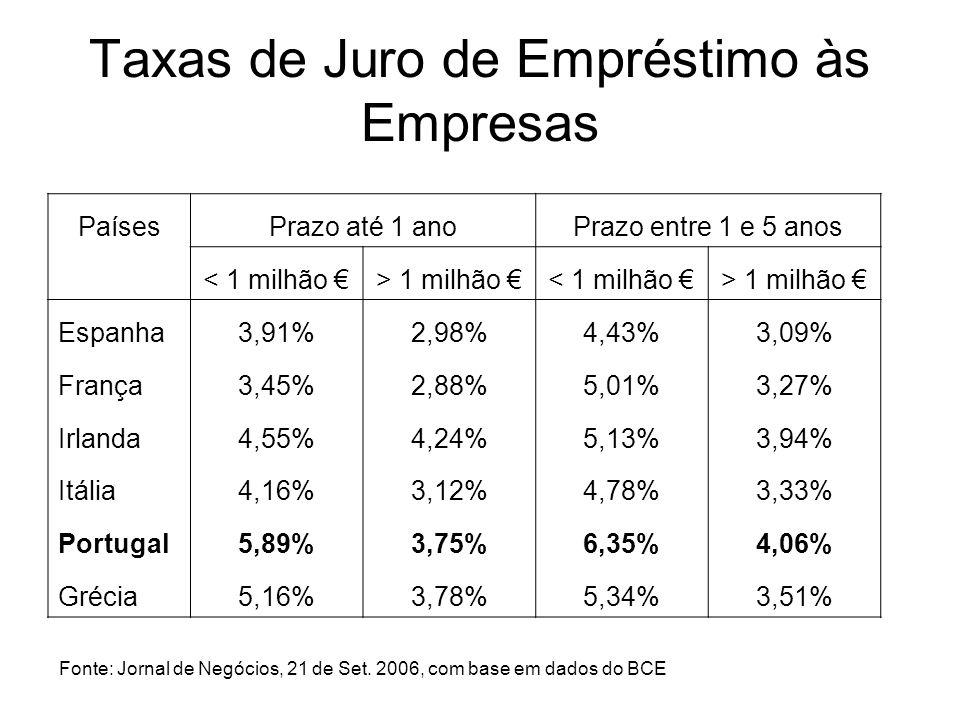 Taxas de Juro de Empréstimo às Empresas Fonte: Jornal de Negócios, 21 de Set. 2006, com base em dados do BCE PaísesPrazo até 1 anoPrazo entre 1 e 5 an