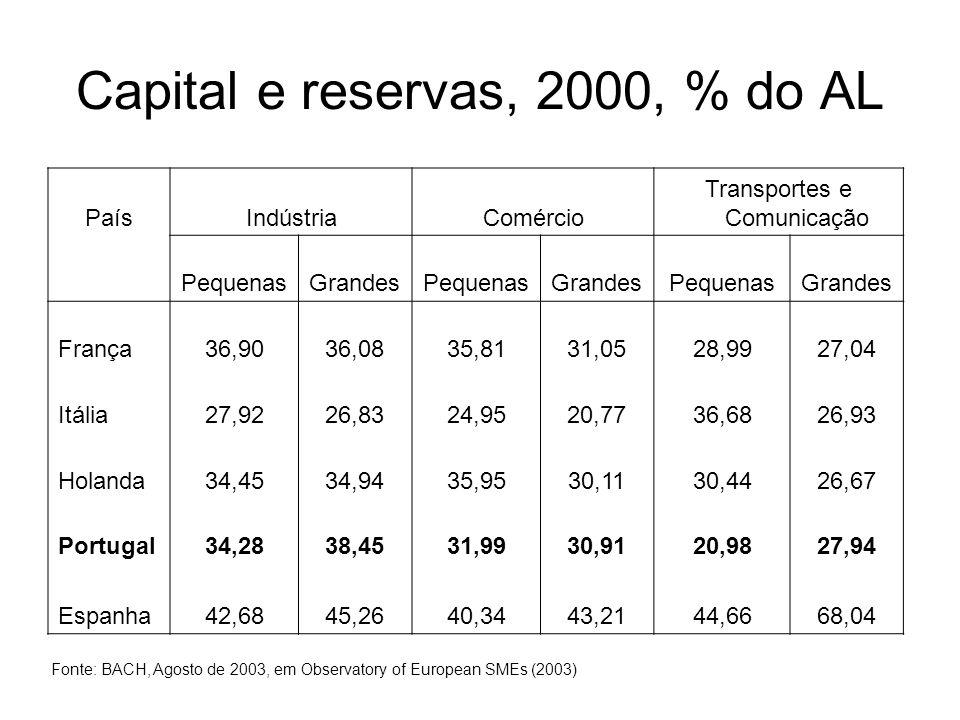 Capital e reservas, 2000, % do AL PaísIndústriaComércio Transportes e Comunicação PequenasGrandesPequenasGrandesPequenasGrandes França36,9036,0835,813