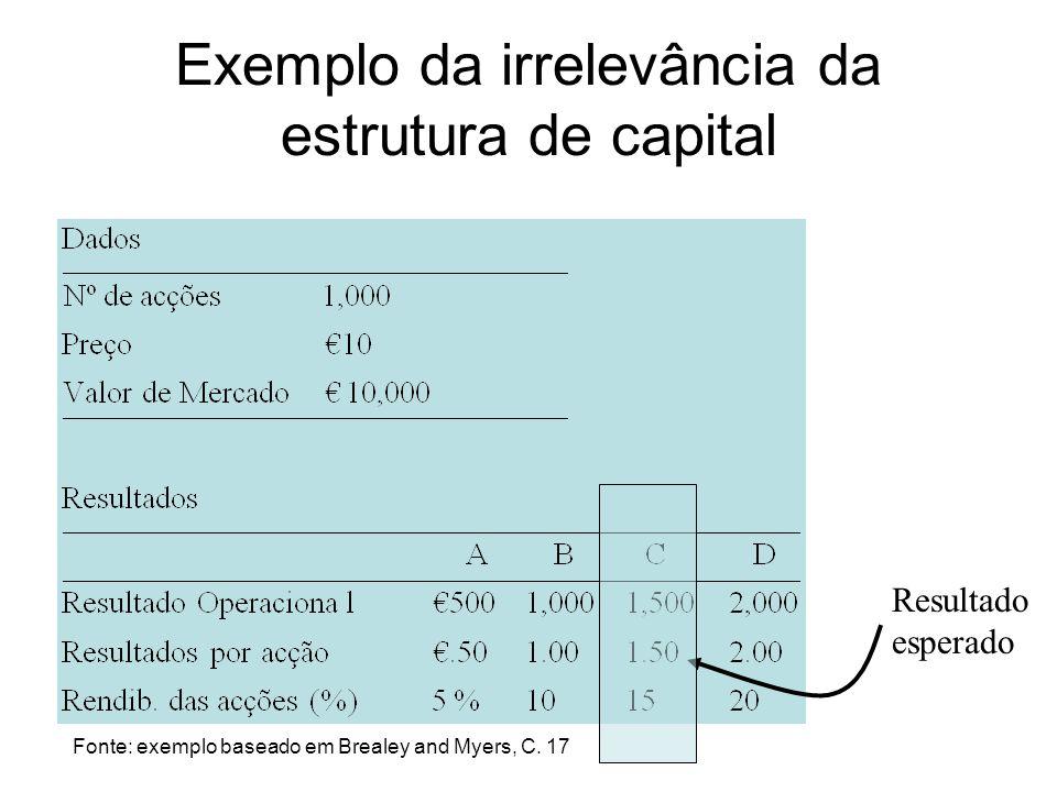 Exemplo da irrelevância da estrutura de capital Resultado esperado Fonte: exemplo baseado em Brealey and Myers, C. 17