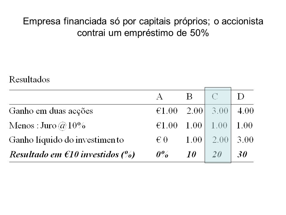 Empresa financiada só por capitais próprios; o accionista contrai um empréstimo de 50%