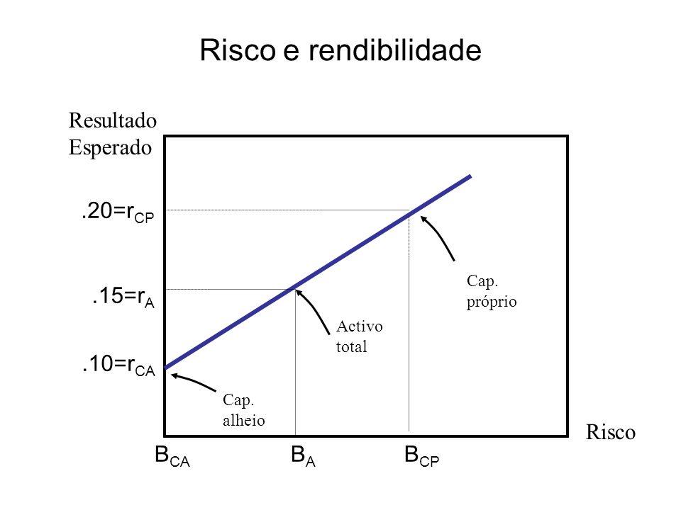 Risco e rendibilidade.10=r CA.20=r CP.15=r A B CP BABA B CA Risco Resultado Esperado Cap. próprio Activo total Cap. alheio