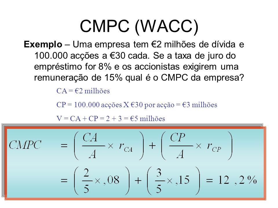CMPC (WACC) Exemplo – Uma empresa tem 2 milhões de dívida e 100.000 acções a 30 cada. Se a taxa de juro do empréstimo for 8% e os accionistas exigirem