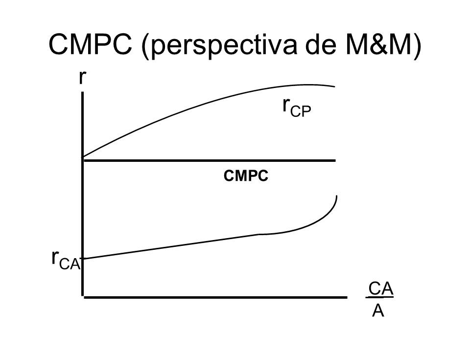 r CA A r CA r CP CMPC CMPC (perspectiva de M&M)