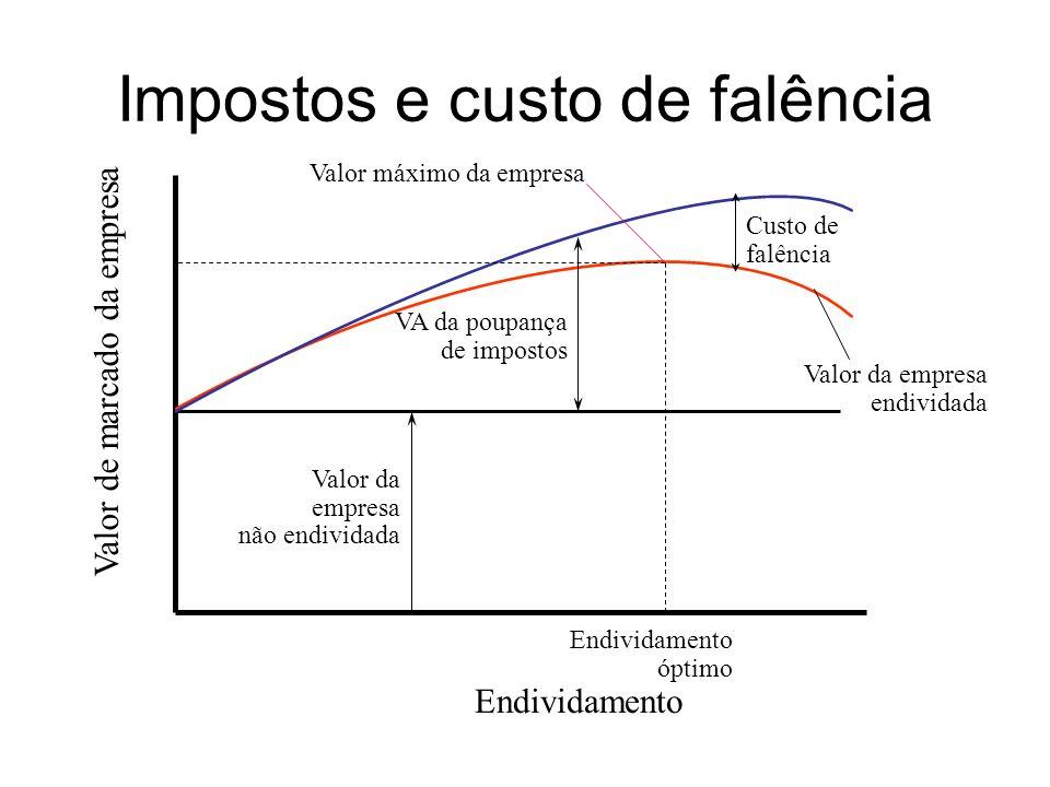 Impostos e custo de falência Endividamento Valor de marcado da empresa Valor da empresa não endividada VA da poupança de impostos Custo de falência Va