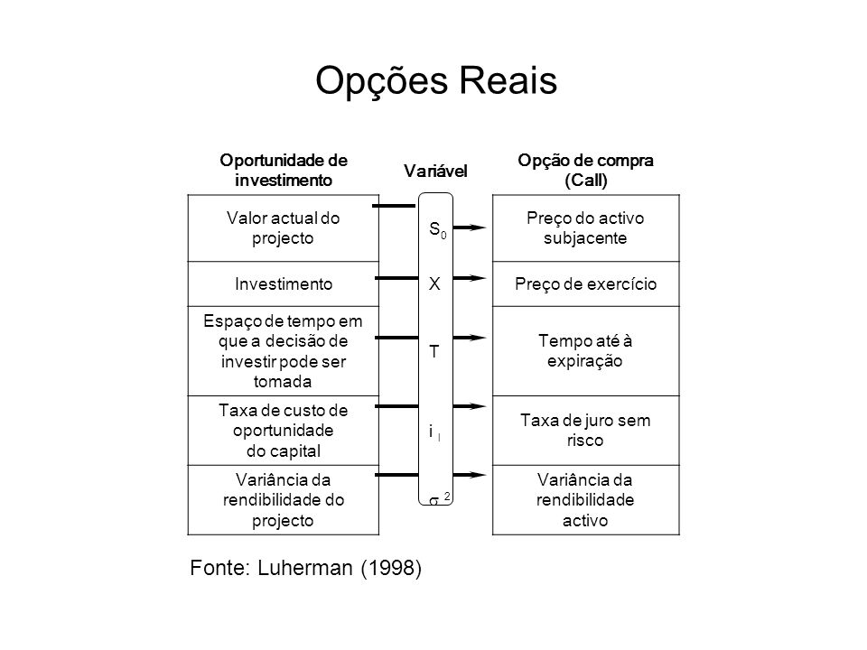 Impacto sobre o valor da Opção Fonte: Luherman (1998) Oportunidade de Investimento (real) Opção de Compra (Call) Opção de Venda (Put) Valor actual do projecto +- Investimento -+ Espaço de tempo em que a decisão pode ser adiada +.