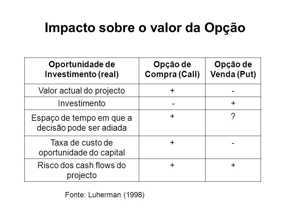 Impacto sobre o valor da Opção Fonte: Luherman (1998) Oportunidade de Investimento (real) Opção de Compra (Call) Opção de Venda (Put) Valor actual do