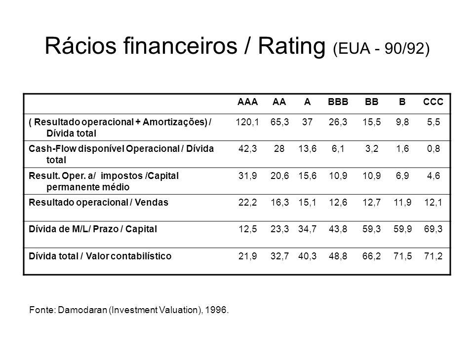 Rácios financeiros / Rating (EUA - 90/92) AAAAAABBBBBBCCC ( Resultado operacional + Amortizações) / Dívida total 120,165,33726,315,59,85,5 Cash-Flow d