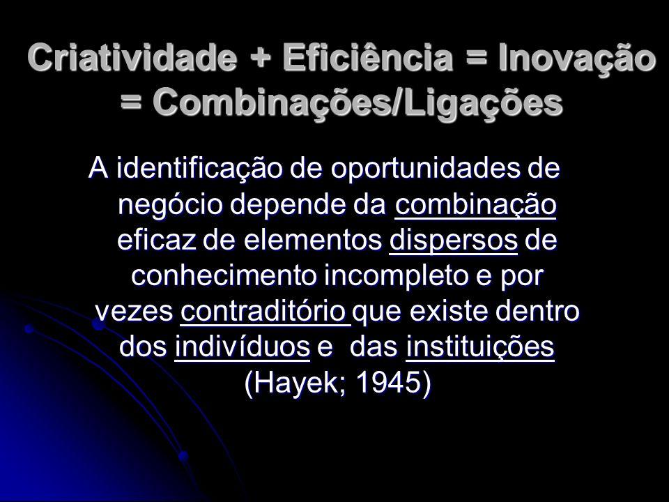 Criatividade + Eficiência = Inovação = Combinações/Ligações A identificação de oportunidades de negócio depende da combinação eficaz de elementos disp