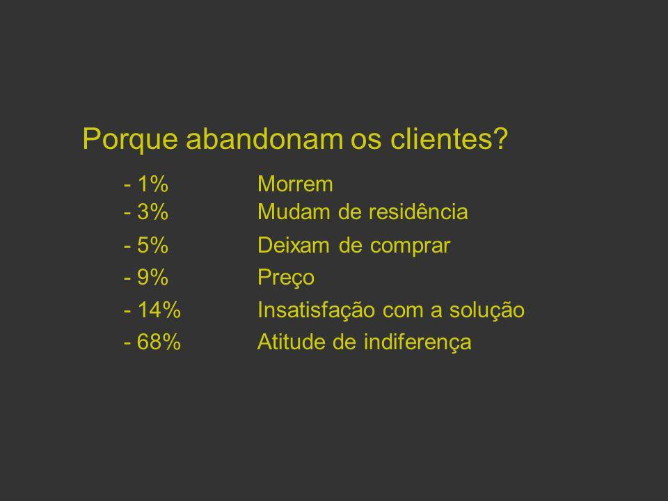 Os novos clientes de uma empresa são na sua maioria clientes insatisfeitos da concorrência