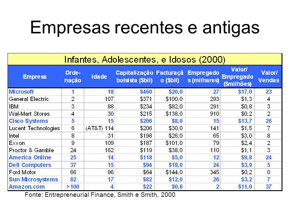 Empresas recentes e antigas Fonte: Entrepreneurial Finance, Smith e Smith, 2000