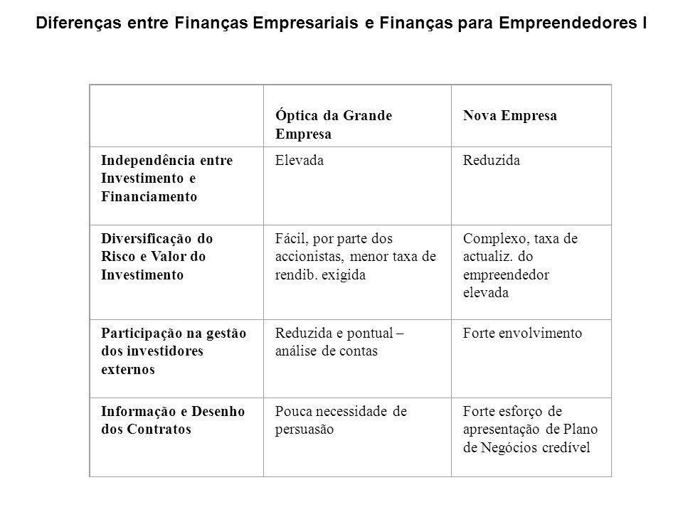 Óptica da Grande Empresa Nova Empresa Independência entre Investimento e Financiamento ElevadaReduzida Diversificação do Risco e Valor do Investimento Fácil, por parte dos accionistas, menor taxa de rendib.