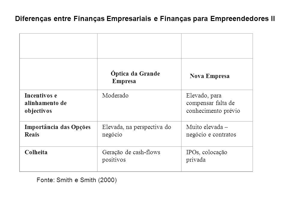 Incentivos e alinhamento de objectivos ModeradoElevado, para compensar falta de conhecimento prévio Importância das Opções Reais Elevada, na perspectiva do negócio Muito elevada – negócio e contratos ColheitaGeração de cash-flows positivos IPOs, colocação privada Fonte: Smith e Smith (2000) Diferenças entre Finanças Empresariais e Finanças para Empreendedores II Óptica da Grande Empresa Nova Empresa