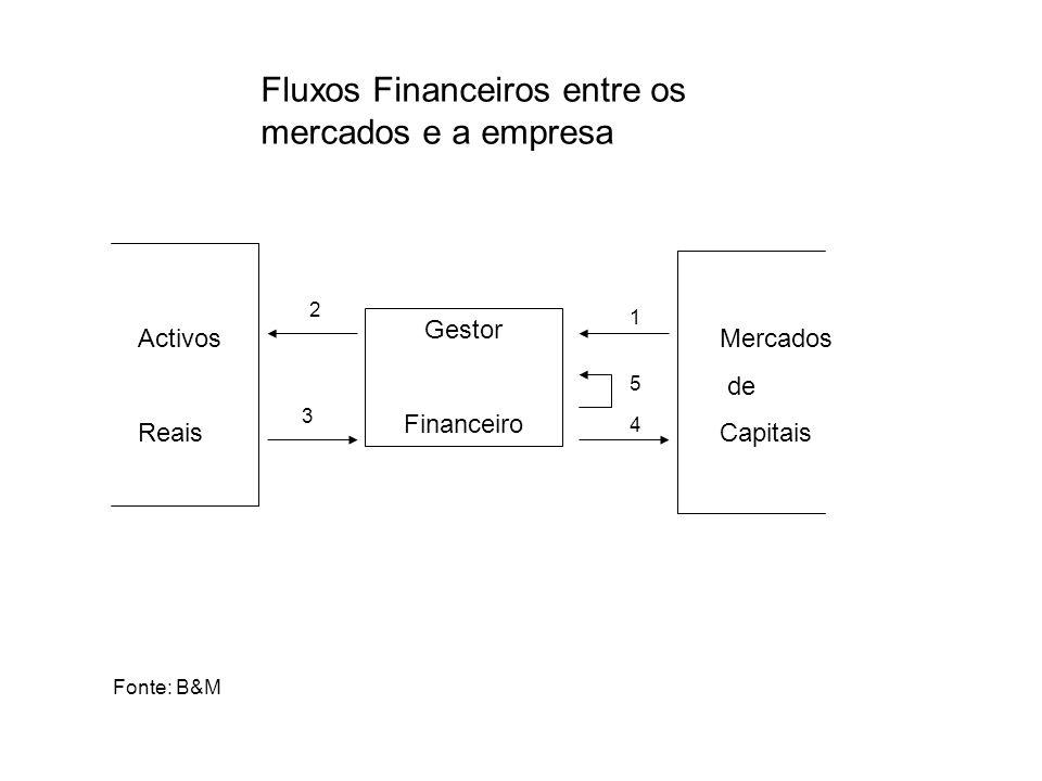 Fontes de Financiamento de Novas Empresas